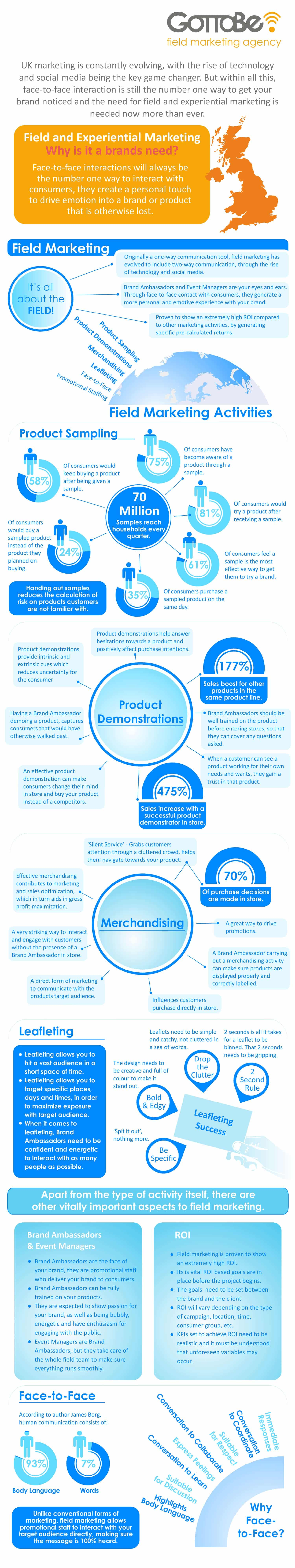 Infographics_ Field & Experiential Marketing_Part1